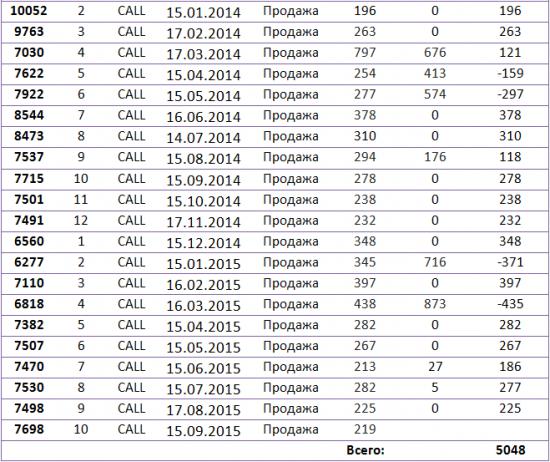 Продажа CALL опциона фьючерса на акции на FORTS