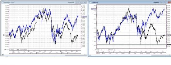 Раскорреляция между индексом РТС DAX30 и S&P500