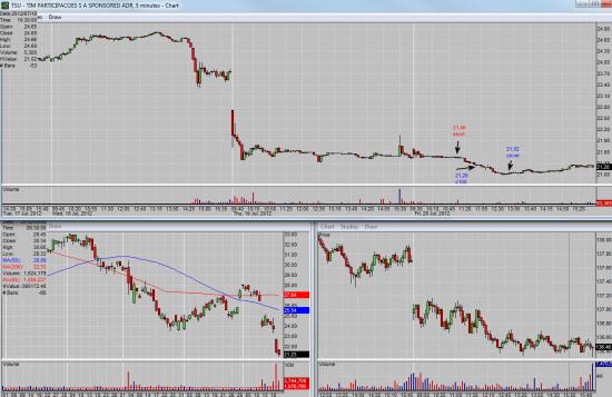 Сделки на NYSE 20.07.2012