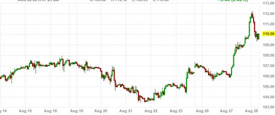 Ситуация в Сирии резко подняла цены на нефть