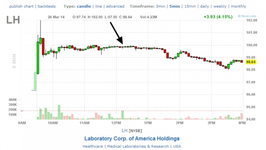 Сделки от круглых уровней 100$, акции WLP, LH  26.03.14