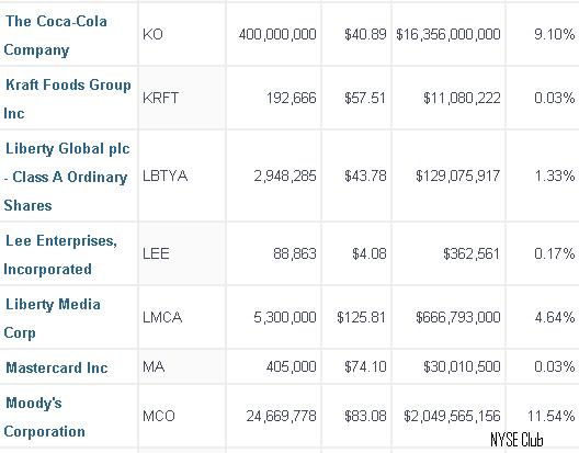 Список акций которые входят в портфель Уоррена Баффетта 2014. Часть 3