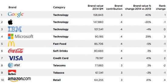 Google обогнала Apple в рейтинге самых дорогих брендов