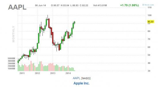 Акции Apple стали более доступны