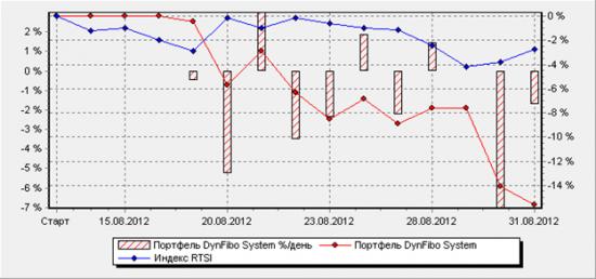 Готовые торговые системы и роботы – итоги августа 2012 года