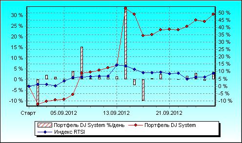 «Готовые торговые системы и роботы»: сентябрь 2012