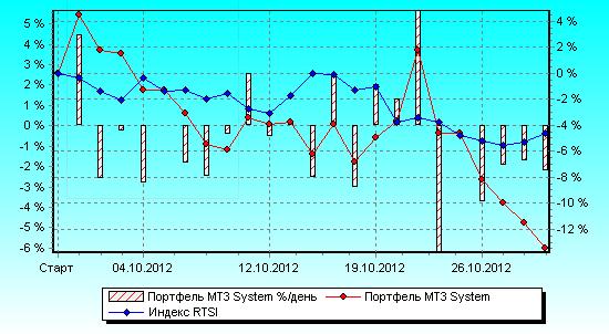 «Готовые торговые системы и роботы»: октябрь 2012