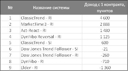 Торговые системы : результаты ноября  2012-го