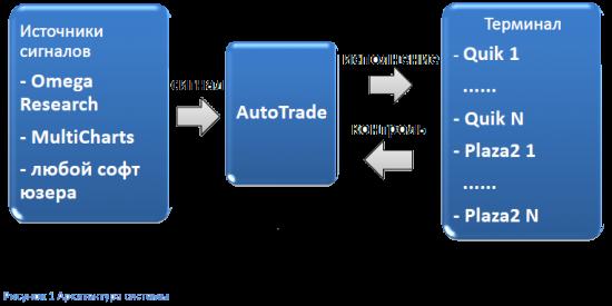 AutoTrade - технология управления роботами и счетами
