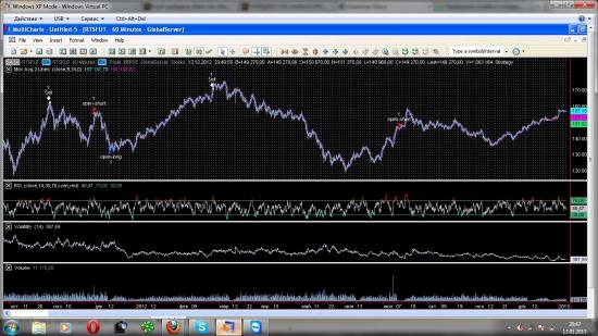 Позиционная торговля RTS (долгосрочная стратегия)