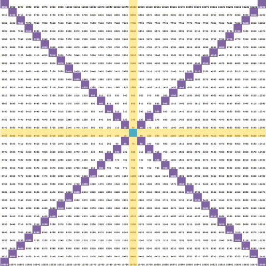 О Ганн, наконец построил твой квадрат)