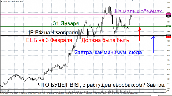 Интересное движение рубля