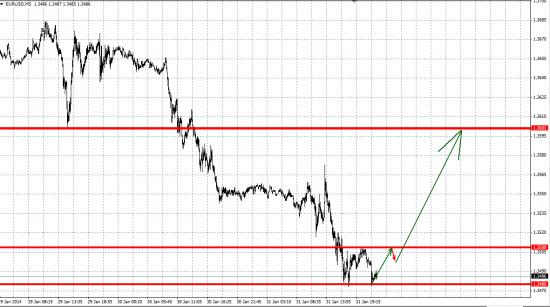 EUR/USD Short