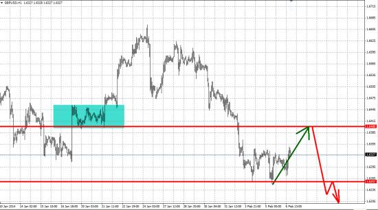 GBP/USD Short