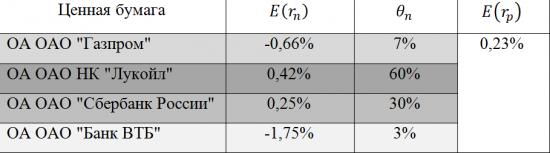 Инвестиционный портфель. Доходность и риск инвестиционного портфеля.