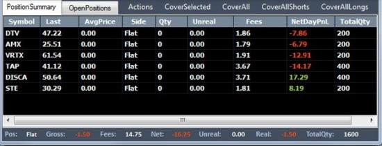 Моя торговля на NYSE. Результаты первых недель.