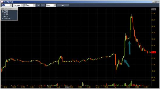 Модели торговли отчетных акций на NYSE.
