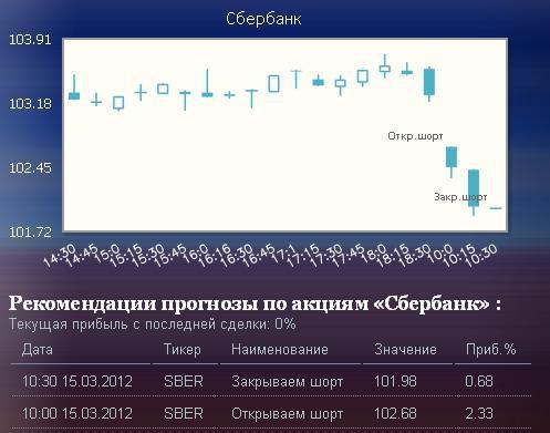 рекомендации интернет-трейдинг.рф