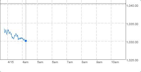 Tel Aviv 100 Index падает 0.99%