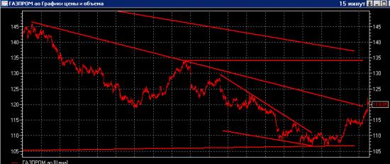 Газпром - уверенно пробили уровень, идем выше