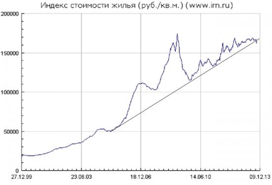 Индекс стоимости жилья в рублях начал падать