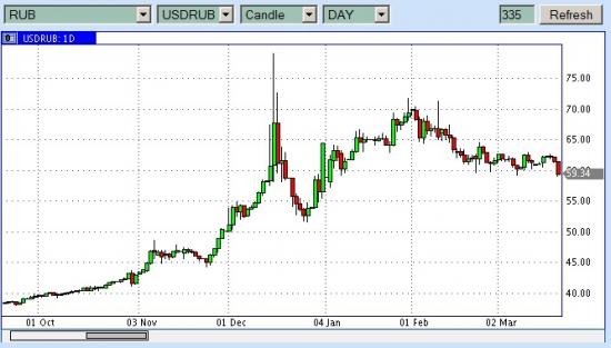 USDRUB капец доллару