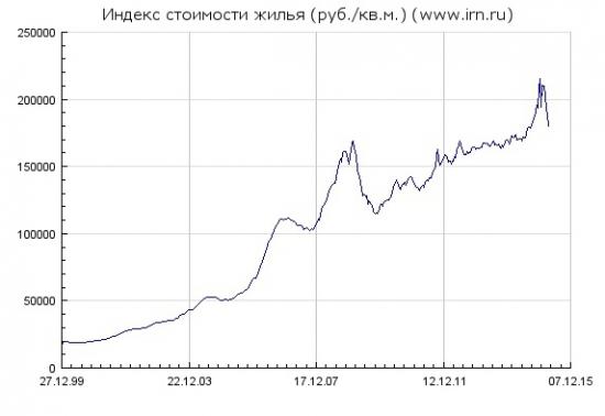 Сбербанк подал иск о банкротстве СУ-155