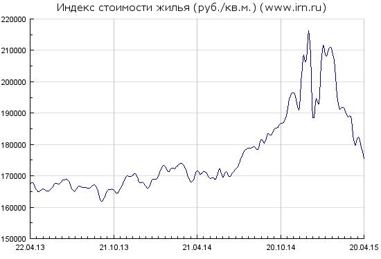 За неделю курс доллара не изменился, недвижимость в рублях упала