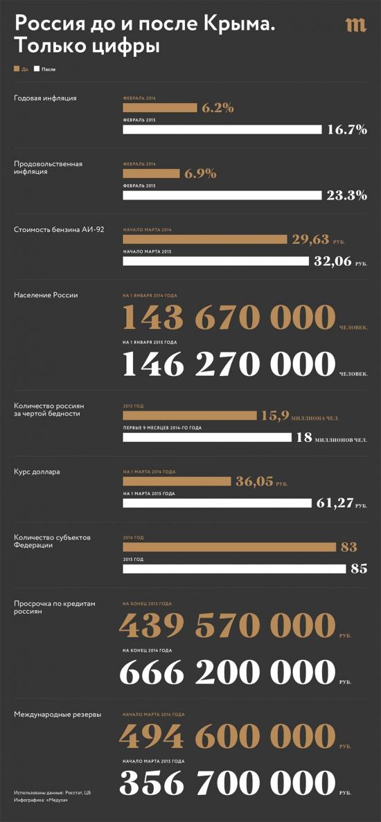 До и после Крыма