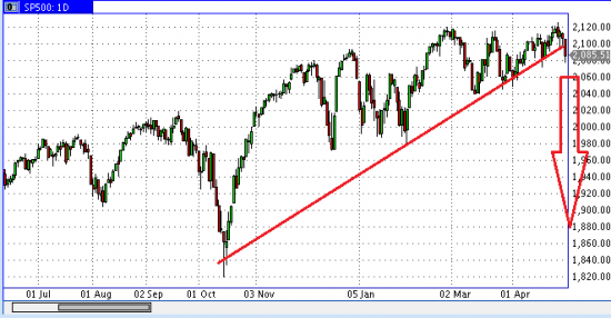 S&P500 ну что начали валиться?