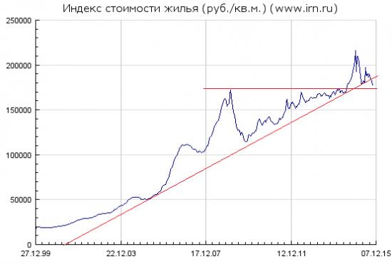 Тех анализ рынка недвижимости в рублях
