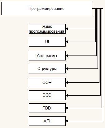 Программирование МТС