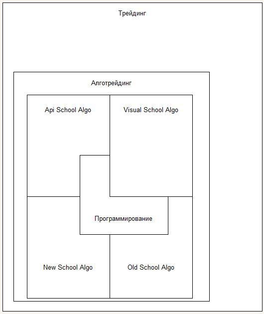 Древо умений трейдера И Old School Алготрейдера