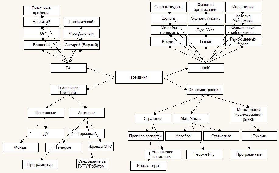 Дерево знаний трейдера ver.0.1