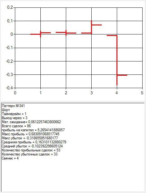 Как алгоритмизировать поиск свечных паттернов