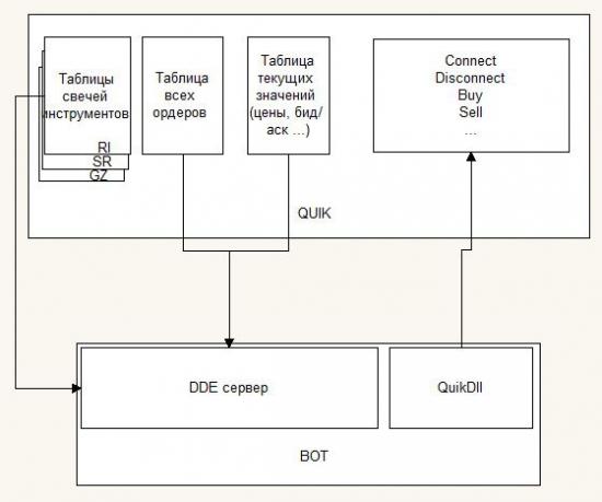Обзор подключения к торгам через Api SmartCom и Quik