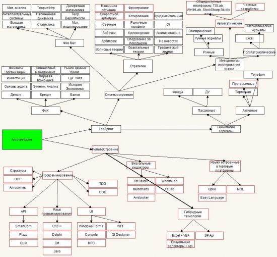Древо знаний трейдера и алготрейдера. Версия 2.0 Часть 2