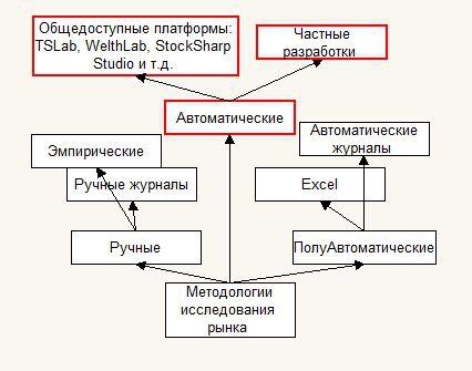 Древо знаний трейдера и алготрейдера. Версия 2.0 Часть 1