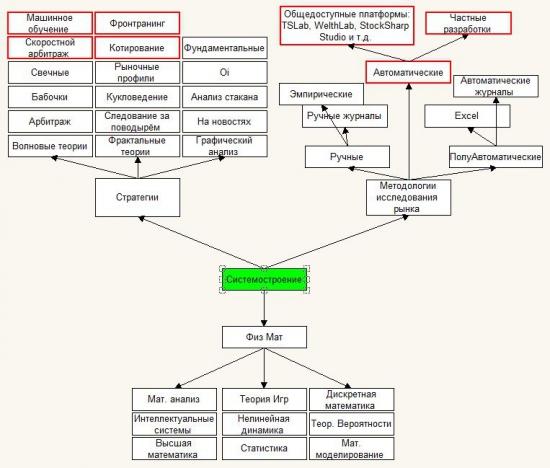Знания в системной торговле необходимые трейдеру