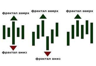 Bad Quant. Билл Вильямс. Новые измерения в биржевой торговле
