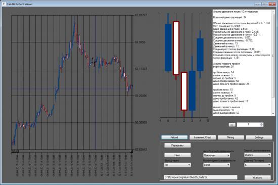 Прогнозирование рынка