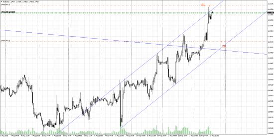 Евро шорт краткосрочно