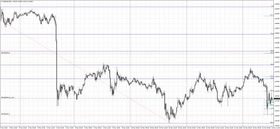Краткосрочно покупка евро