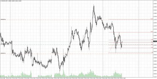 Евро лонг краткосрочно