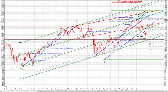S&P500 Day