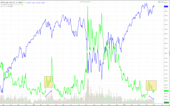 S&P 500 / VIX -  В Багдаде все спокойно или первый сигнал.