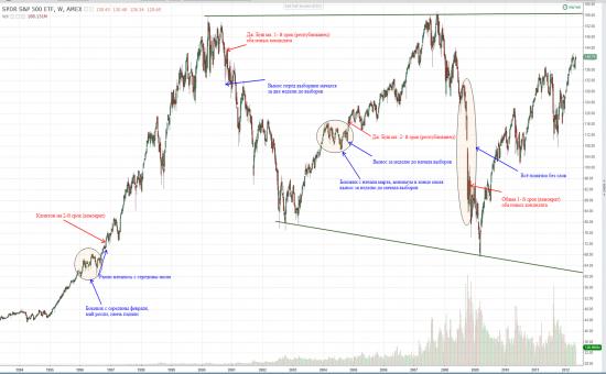 ММВБ, AUD/US,S&P кореляция