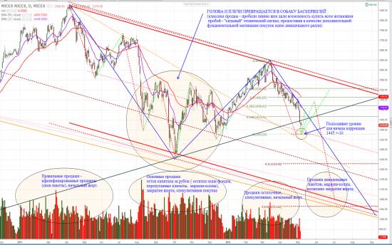 Размышления о рынке (без претензии на оригинальность).