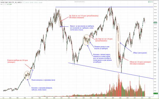 Президентские выборы в США на графиках S&P, EUR/USD, а так же не много о йене.