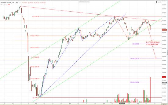 Фьючерс Рублик/Доллар на CME и USD/CAD в подтверждение тенденции.